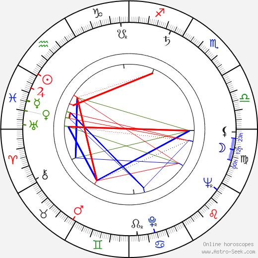 Rik Battaglia день рождения гороскоп, Rik Battaglia Натальная карта онлайн