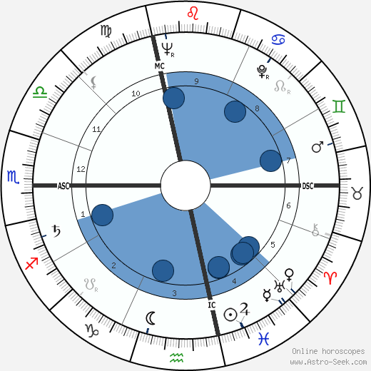 Robert Pelletier horoscope, astrology, sign, zodiac, date of birth, instagram