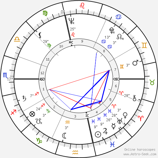 Robert Pelletier birth chart, biography, wikipedia 2019, 2020