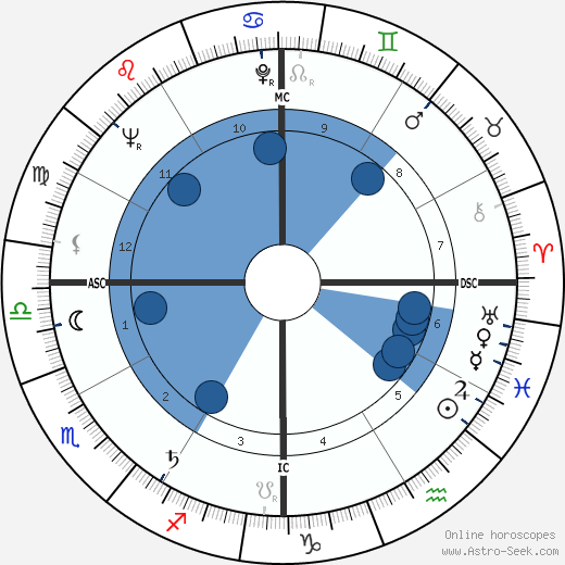 Sidney Poitier horoscope, astrology, sign, zodiac, date of birth, instagram