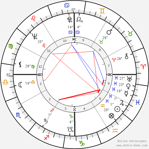 Sidney Poitier birth chart, biography, wikipedia 2019, 2020