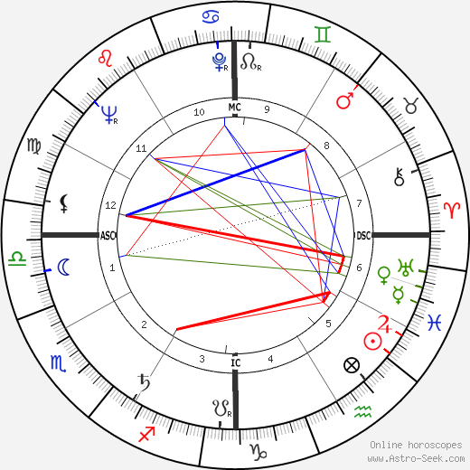 Sidney Poitier astro natal birth chart, Sidney Poitier horoscope, astrology
