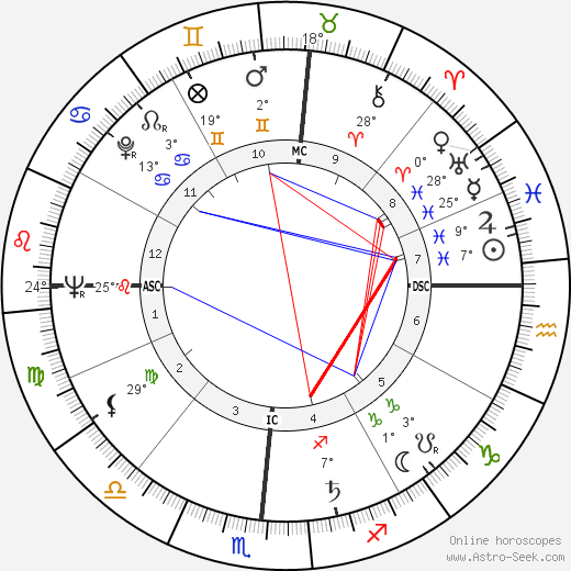 Tom Kennedy birth chart, biography, wikipedia 2020, 2021