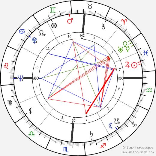 Tom Kennedy birth chart, Tom Kennedy astro natal horoscope, astrology