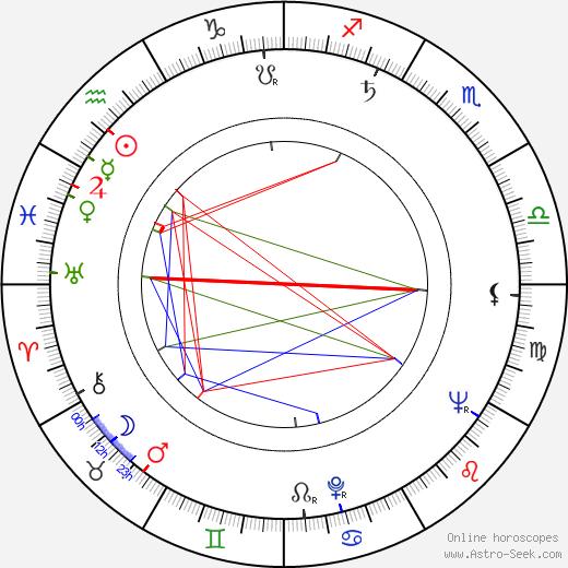 Tomáš Kulík birth chart, Tomáš Kulík astro natal horoscope, astrology