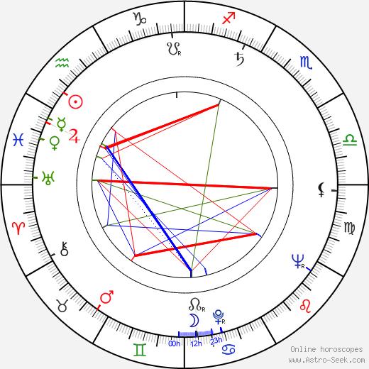 Venyamin Dorman astro natal birth chart, Venyamin Dorman horoscope, astrology