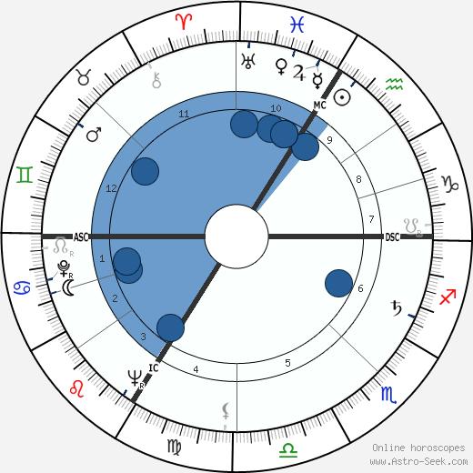 William Thieulin wikipedia, horoscope, astrology, instagram