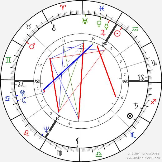 William Thieulin день рождения гороскоп, William Thieulin Натальная карта онлайн