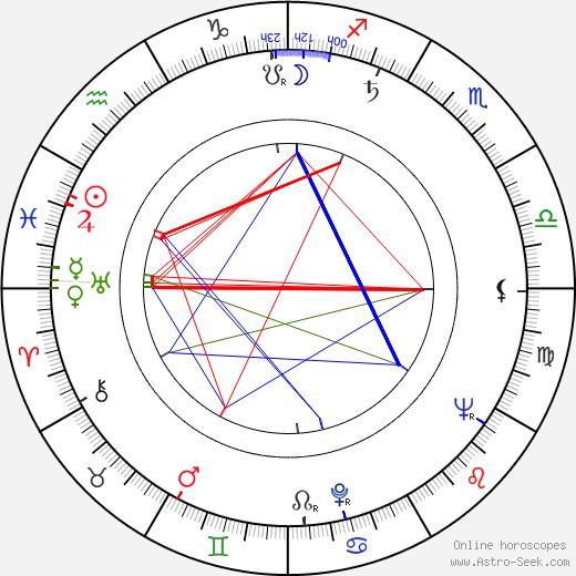 Витольд Герш Witold Giersz день рождения гороскоп, Witold Giersz Натальная карта онлайн