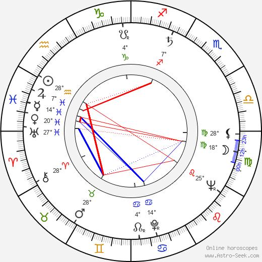 Yannick Andréi birth chart, biography, wikipedia 2019, 2020