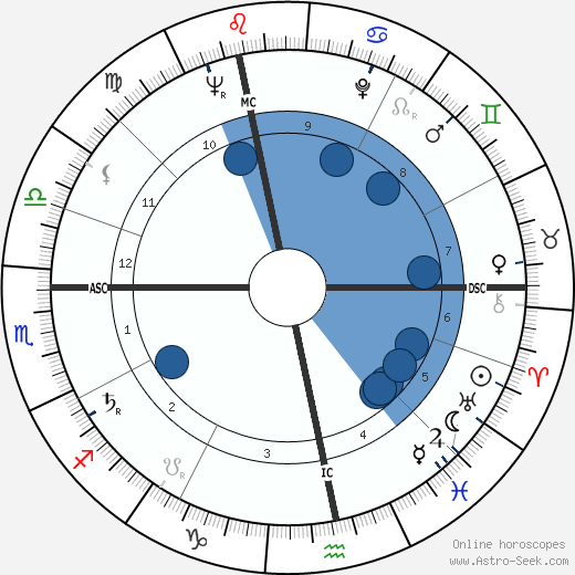 Alexander von Prónay wikipedia, horoscope, astrology, instagram