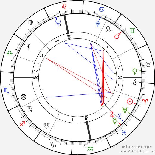 Alexander von Prónay astro natal birth chart, Alexander von Prónay horoscope, astrology