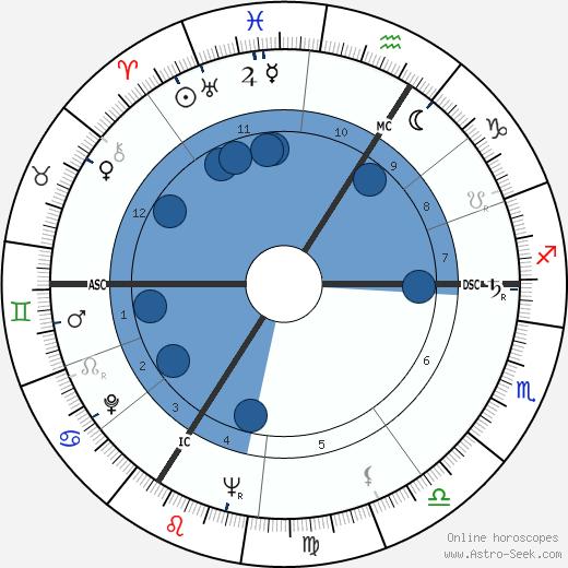 André Lefin wikipedia, horoscope, astrology, instagram