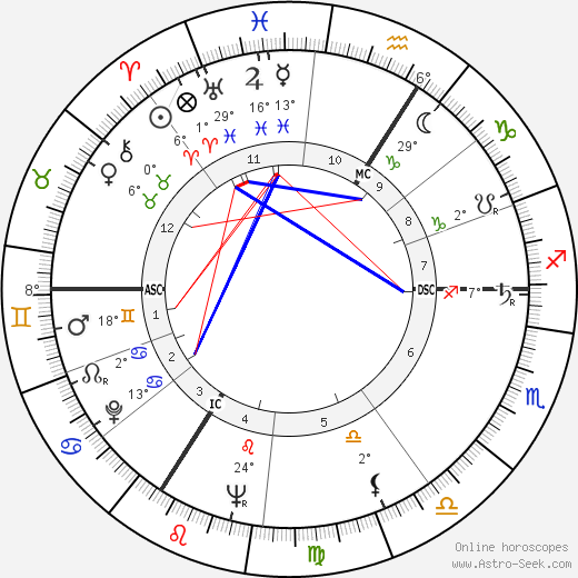 André Lefin birth chart, biography, wikipedia 2020, 2021