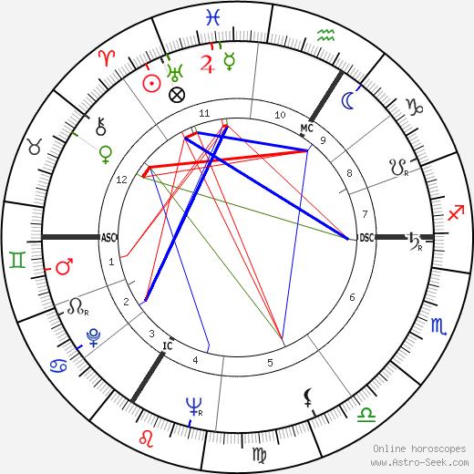 André Lefin birth chart, André Lefin astro natal horoscope, astrology