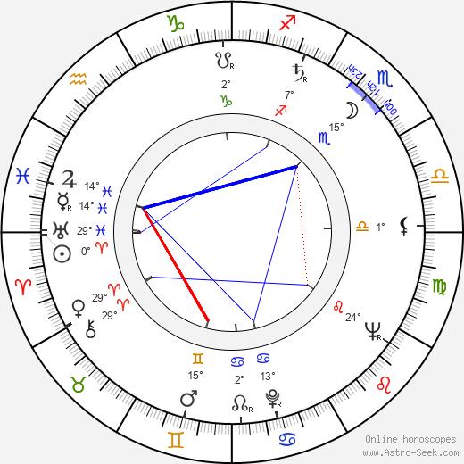 Antonio Isasi-Isasmendi birth chart, biography, wikipedia 2019, 2020