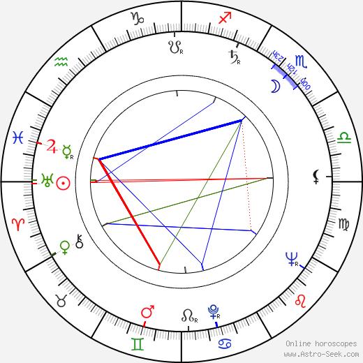 Antonio Isasi-Isasmendi astro natal birth chart, Antonio Isasi-Isasmendi horoscope, astrology