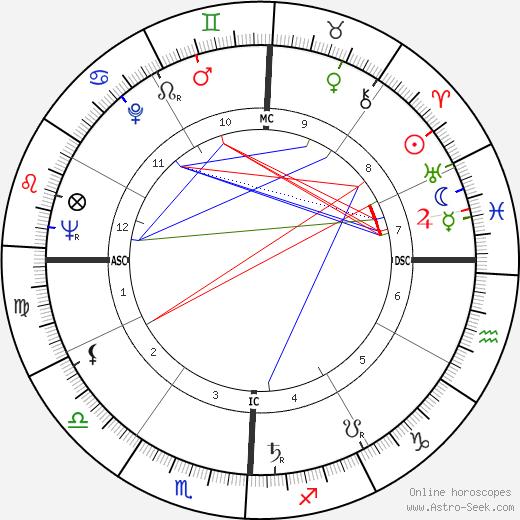 César Chávez tema natale, oroscopo, César Chávez oroscopi gratuiti, astrologia