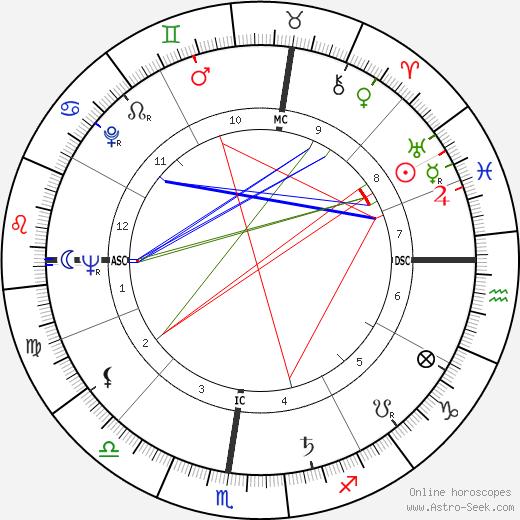 Кристиан Маркан Christian Marquand день рождения гороскоп, Christian Marquand Натальная карта онлайн