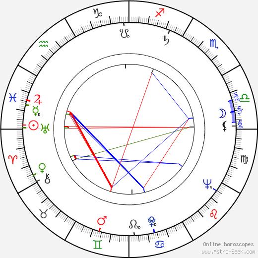 Clas Engström astro natal birth chart, Clas Engström horoscope, astrology