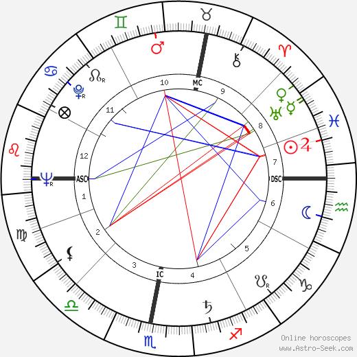 Клод Жансак Claude Gensac день рождения гороскоп, Claude Gensac Натальная карта онлайн