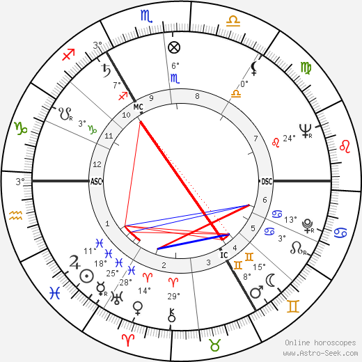 Claude Laydu birth chart, biography, wikipedia 2019, 2020