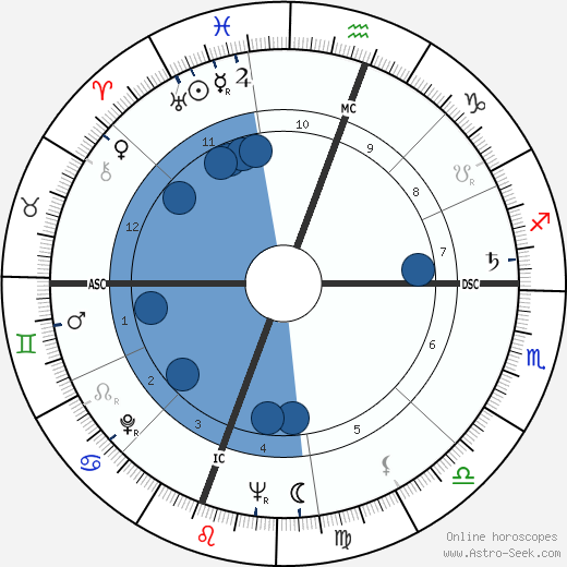 Daniel Moynihan wikipedia, horoscope, astrology, instagram