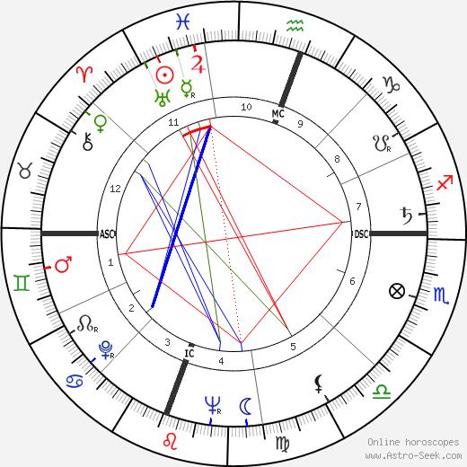 Daniel Moynihan tema natale, oroscopo, Daniel Moynihan oroscopi gratuiti, astrologia