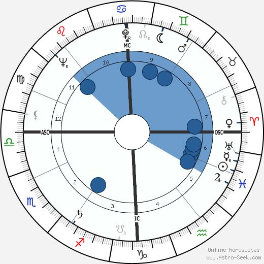 Dora van der Groen wikipedia, horoscope, astrology, instagram