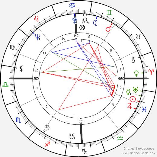 Dora van der Groen день рождения гороскоп, Dora van der Groen Натальная карта онлайн