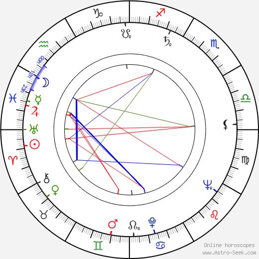 Egon Günther birth chart, Egon Günther astro natal horoscope, astrology