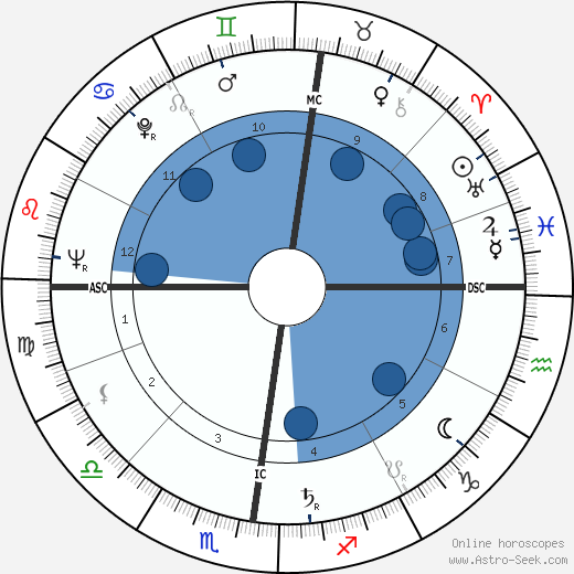 Francois Furet horoscope, astrology, sign, zodiac, date of birth, instagram
