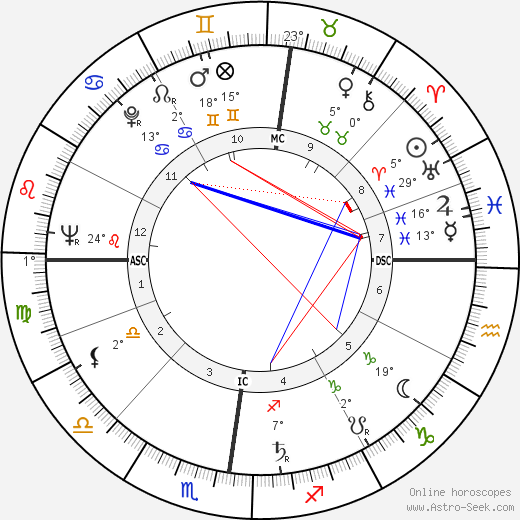 Francois Furet birth chart, biography, wikipedia 2019, 2020