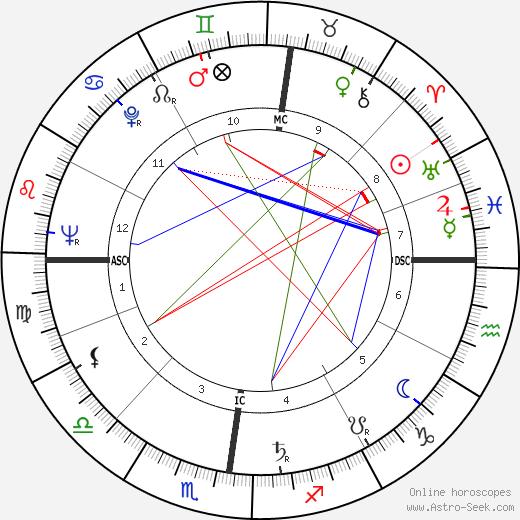 Франсуа Фюре Francois Furet день рождения гороскоп, Francois Furet Натальная карта онлайн