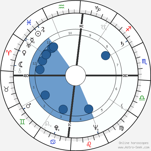 Gabriel García Márquez wikipedia, horoscope, astrology, instagram