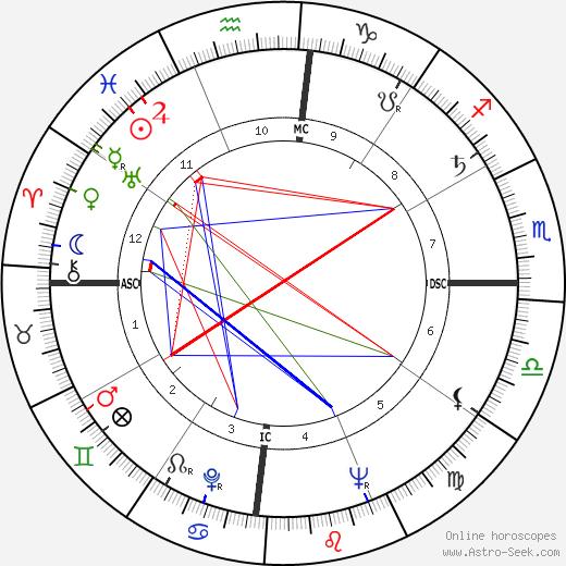 Габриэль Гарсиа Маркес Gabriel García Márquez день рождения гороскоп, Gabriel García Márquez Натальная карта онлайн