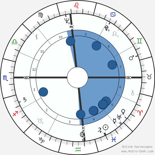 George Abell wikipedia, horoscope, astrology, instagram