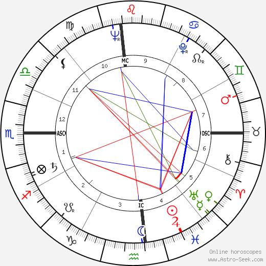 George Abell день рождения гороскоп, George Abell Натальная карта онлайн