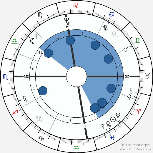 George Plimpton wikipedia, horoscope, astrology, instagram