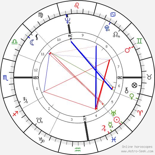George Plimpton astro natal birth chart, George Plimpton horoscope, astrology