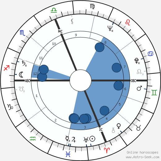 Gerald Wasserburg wikipedia, horoscope, astrology, instagram