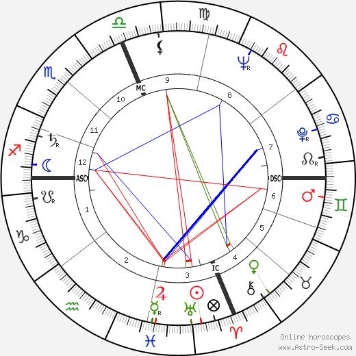 Gerald Wasserburg tema natale, oroscopo, Gerald Wasserburg oroscopi gratuiti, astrologia