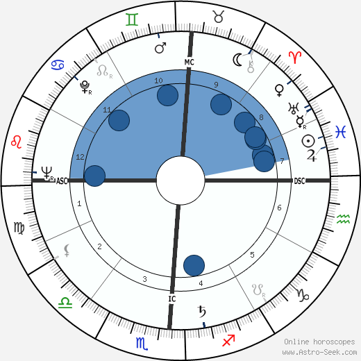 Gordon Cooper wikipedia, horoscope, astrology, instagram