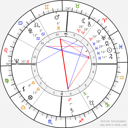 Gordon Cooper birth chart, biography, wikipedia 2018, 2019