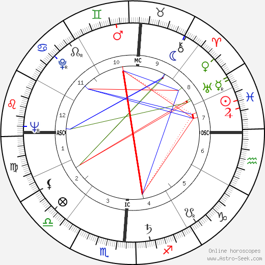 Gordon Cooper astro natal birth chart, Gordon Cooper horoscope, astrology