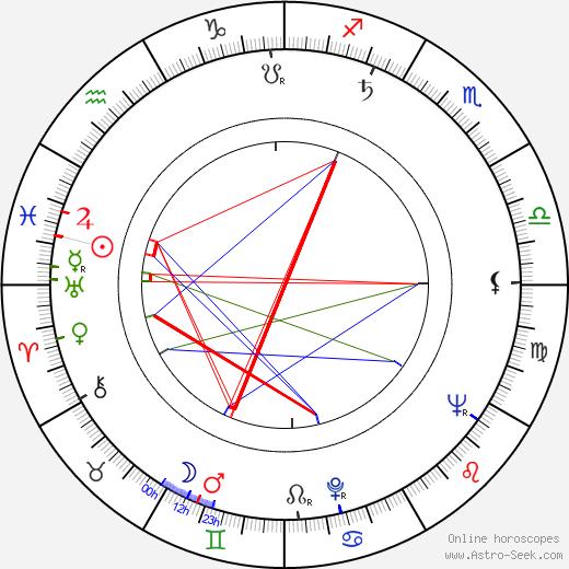 Hana Sarvašová birth chart, Hana Sarvašová astro natal horoscope, astrology