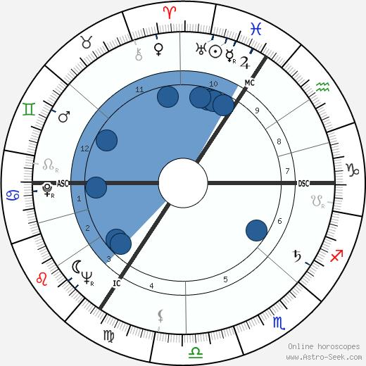 Hanns Joachim Friedrichs wikipedia, horoscope, astrology, instagram