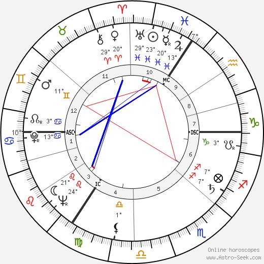 Hanns Joachim Friedrichs birth chart, biography, wikipedia 2019, 2020