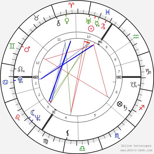 Hanns Joachim Friedrichs astro natal birth chart, Hanns Joachim Friedrichs horoscope, astrology