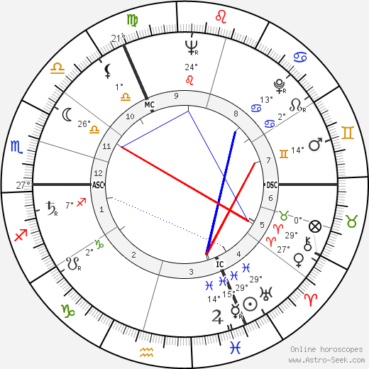 Hans-Dietrich Genscher birth chart, biography, wikipedia 2019, 2020